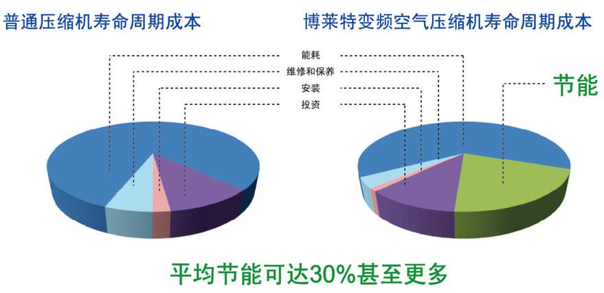 博莱特变频qy288.vip千亿国际降低能耗