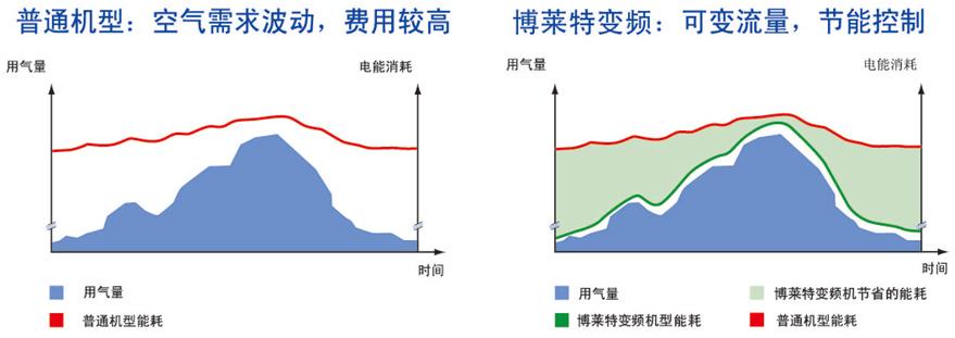 博莱特变频qy288.vip千亿国际与普通qy288.vip千亿国际电能消耗对比