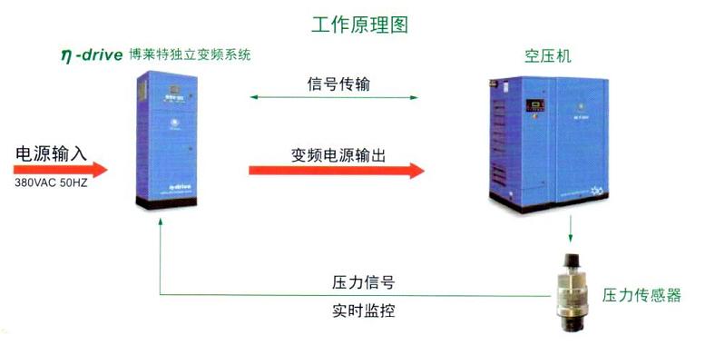 阿特拉斯空压机配件 bsv博莱特独立变频装置