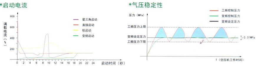 变频与工频控制方式对比