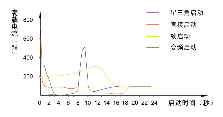 博莱特变频qy288.vip千亿国际超柔启动