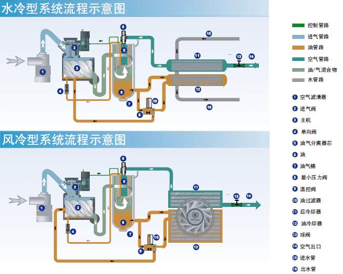 博莱特一体式压缩机流程示意图