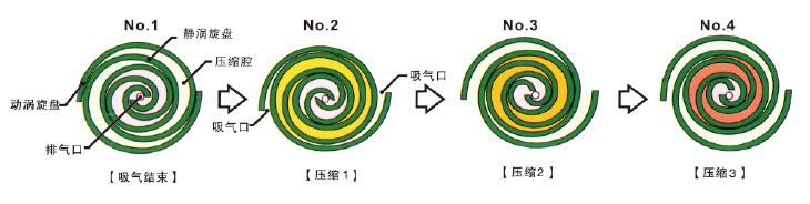 涡旋式qy288.vip千亿国际压缩原理