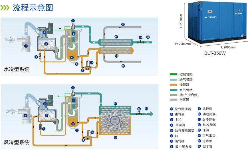 博莱特螺杆压缩机流程图